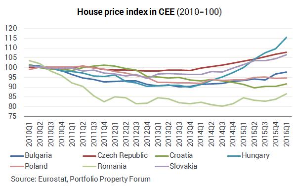 https://www.property-forum.eu/feltoltesek/cee_housing1.png